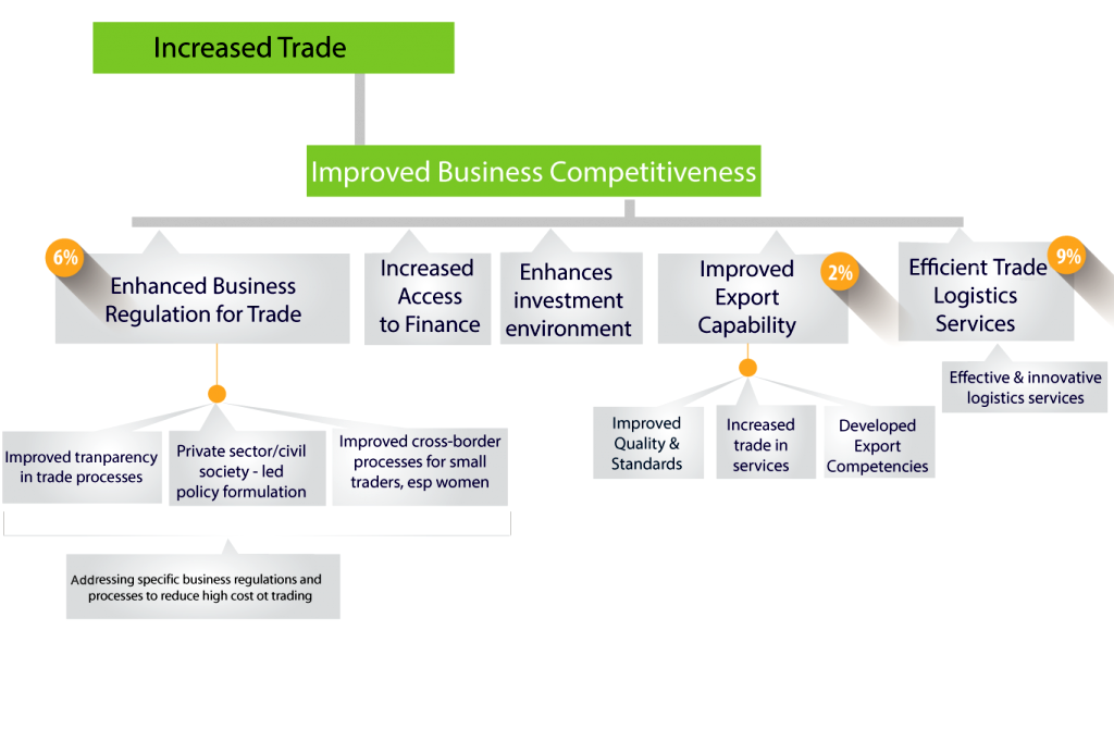 improved-business-competitiveness